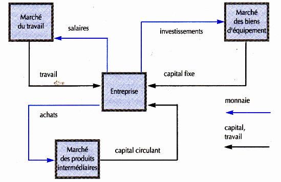 facteur capital facteur travail